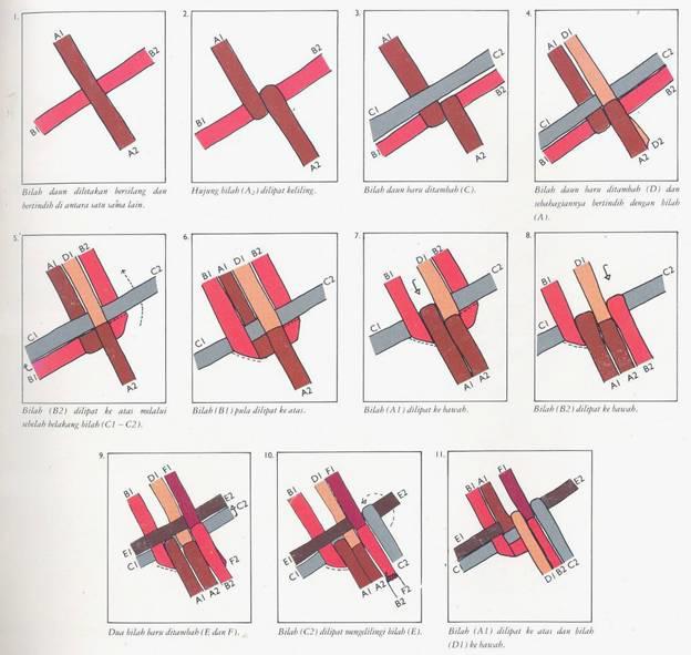 11. Bilah (A1) dilipat ke atas dan bilah (D1) ke bawah